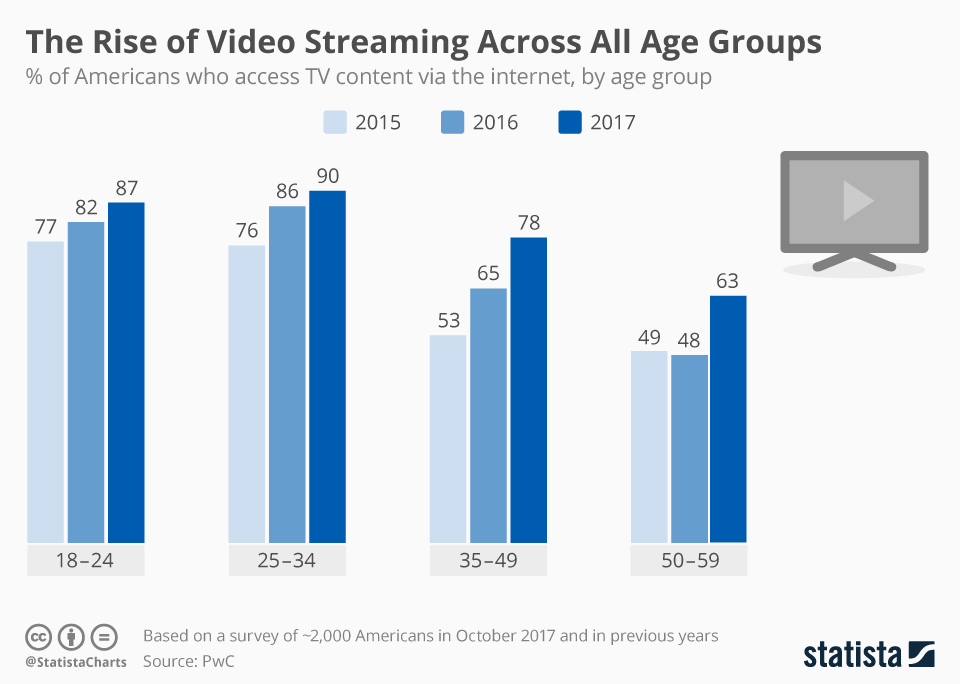 Infographic: The Rise of Video Streaming Across All Age Groups   Statista