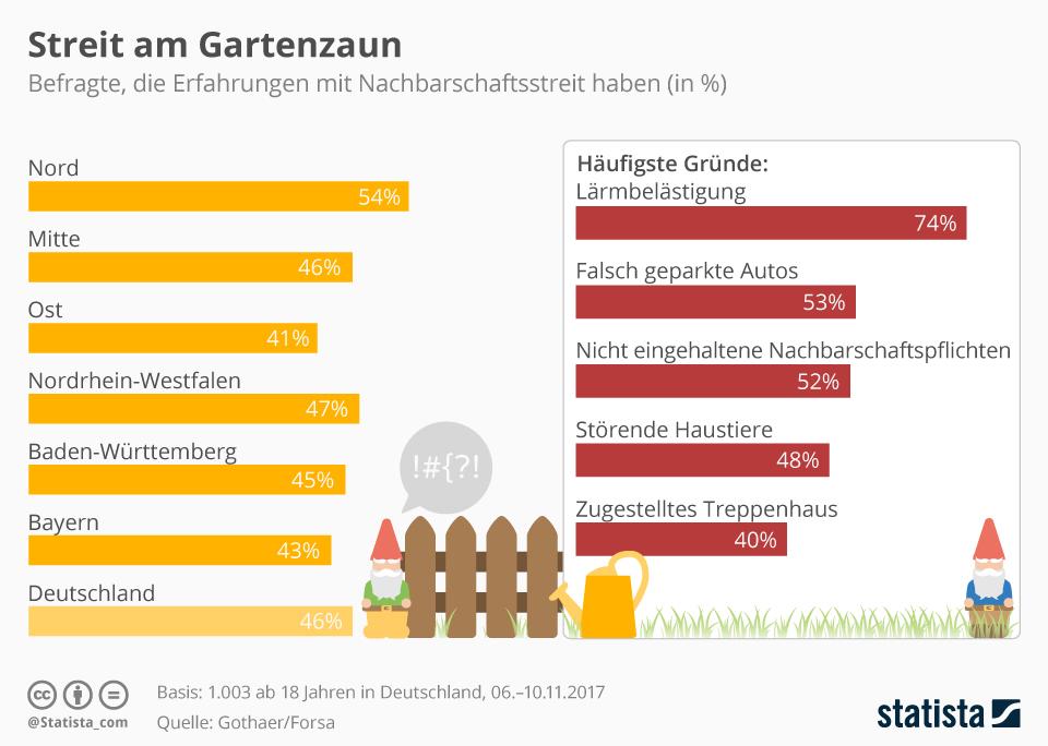 Infografik: Streit am Gartenzaun   Statista