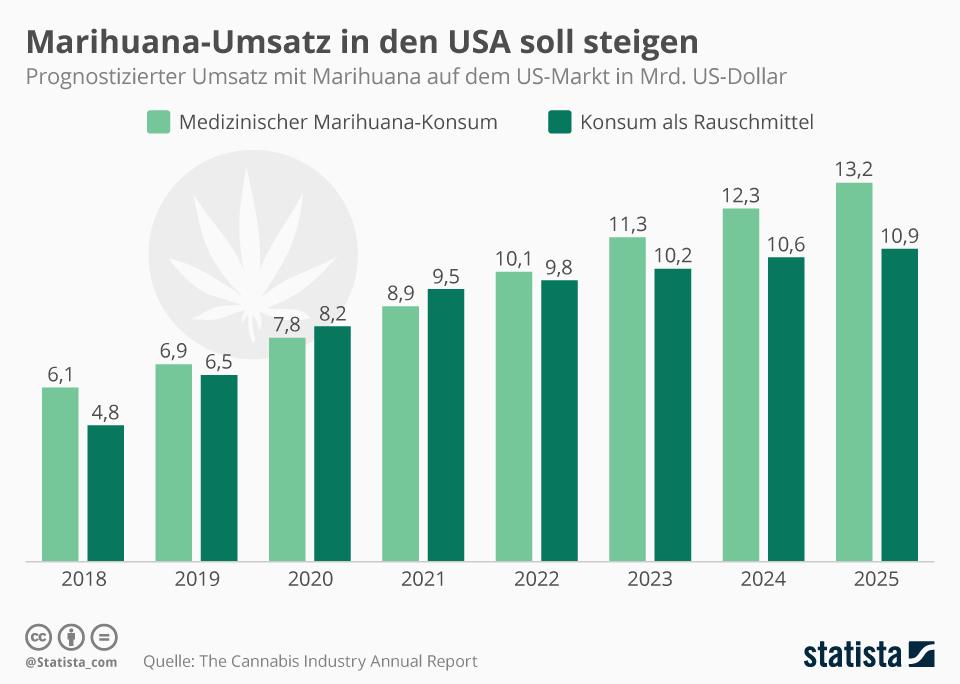 Infografik: Marihuana-Umsatz in den USA soll steigen | Statista