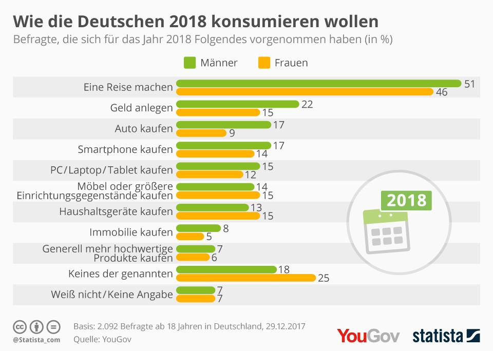 Infografik: Wie die Deutschen 2018 konsumieren wollen | Statista