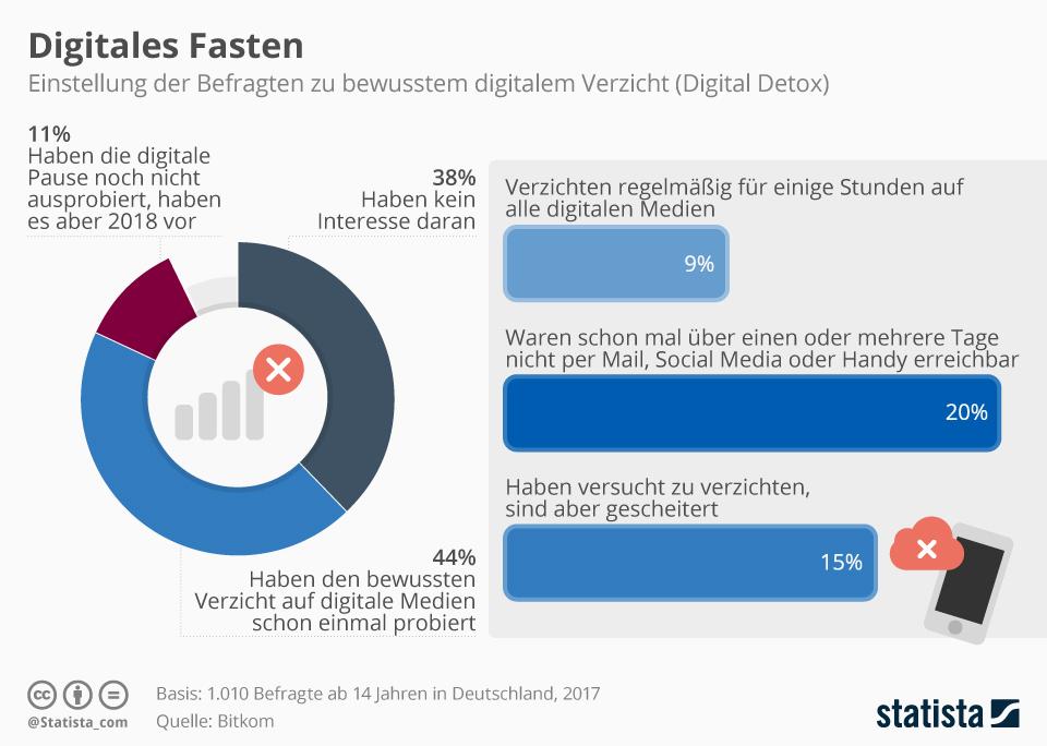 Infografik: Digital Detox | Statista