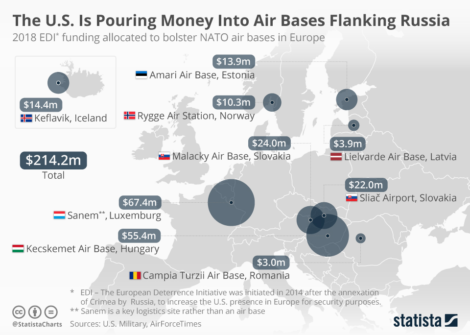 Infographic: The U.S. Is Pouring Money Into Air Bases Flanking Russia    Statista