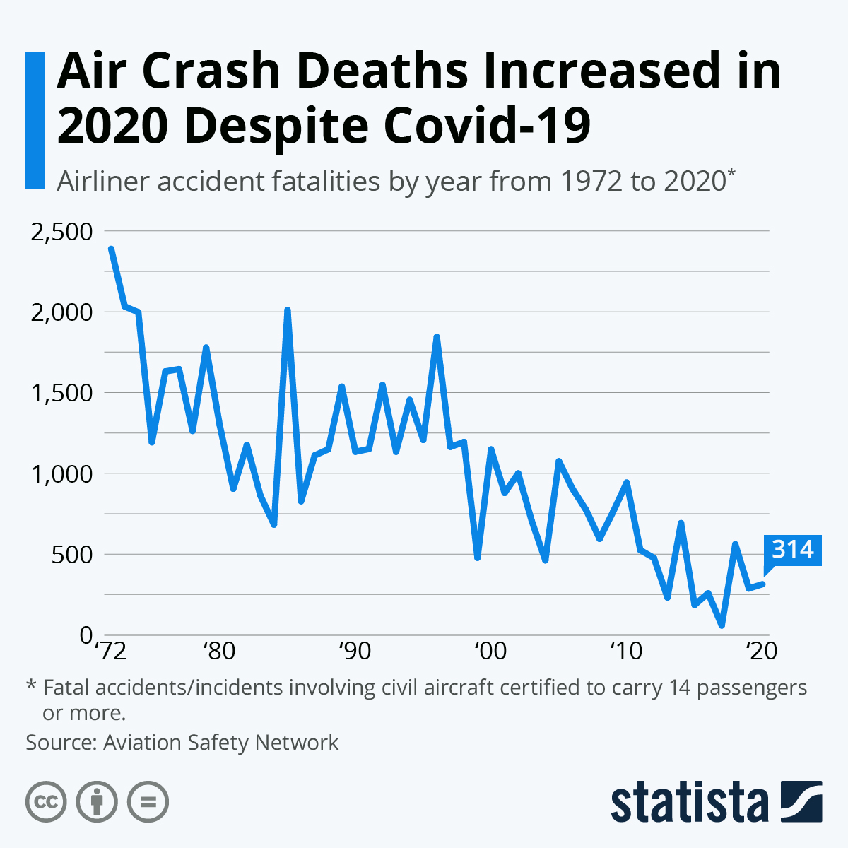 Infographic: Air Crash Deaths Increased In 2020 Despite Covid-19 | Statista