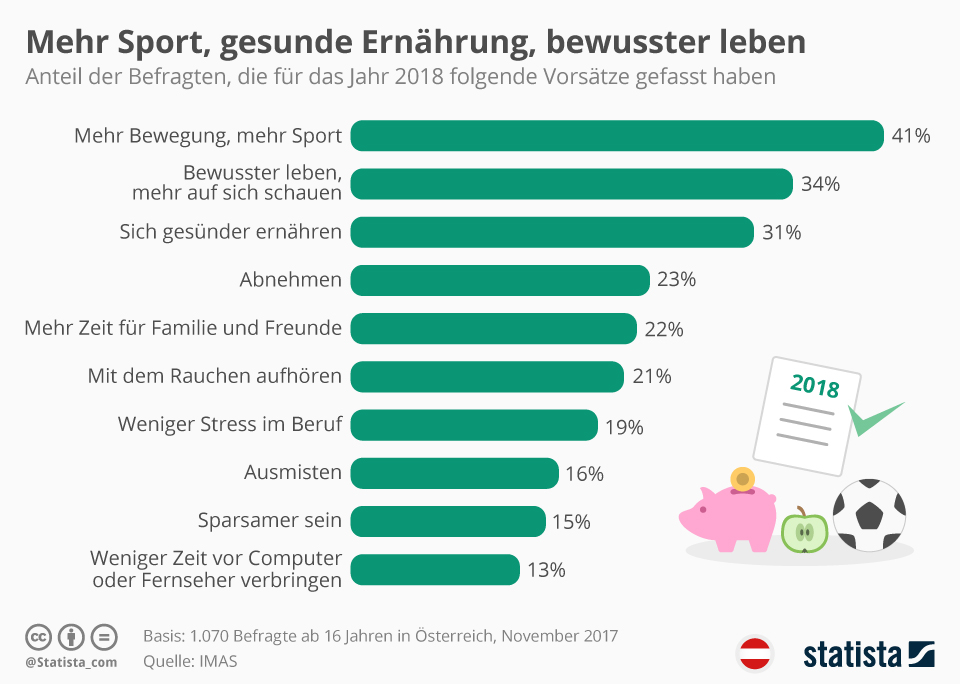 Infografik: Gute Vorsätze 2018 | Statista