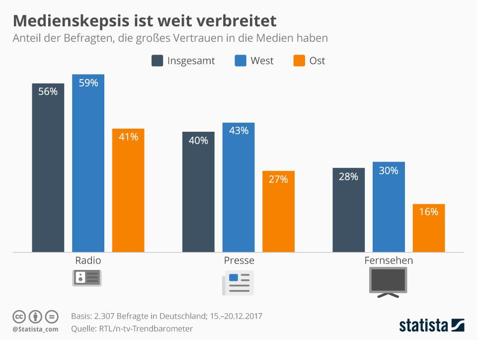 Infografik: Medienskepsis ist weit verbreitet | Statista