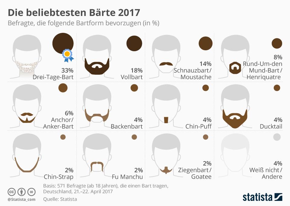 Infografik: Die beliebtesten Bartformen 2017 | Statista