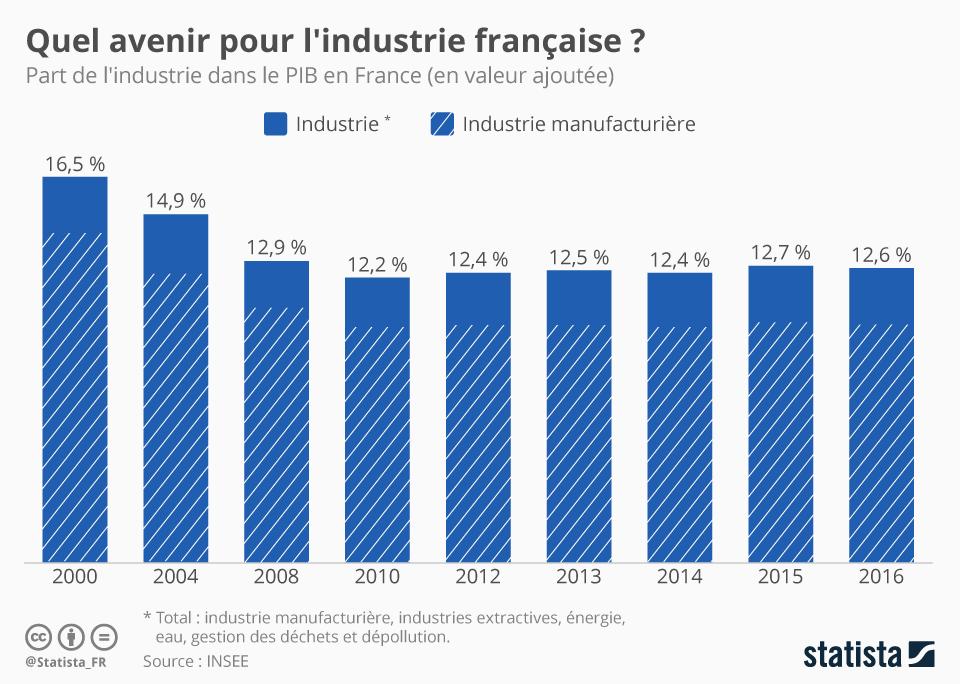 Infographie: Quel avenir pour l'industrie française ?  | Statista