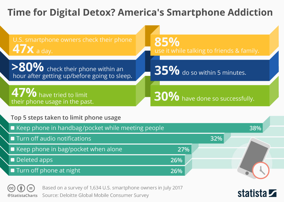 Infographic: America's Smartphone Addiction   Statista