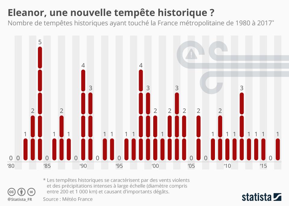 Infographie: Eleanor, une nouvelle tempête historique ?    Statista