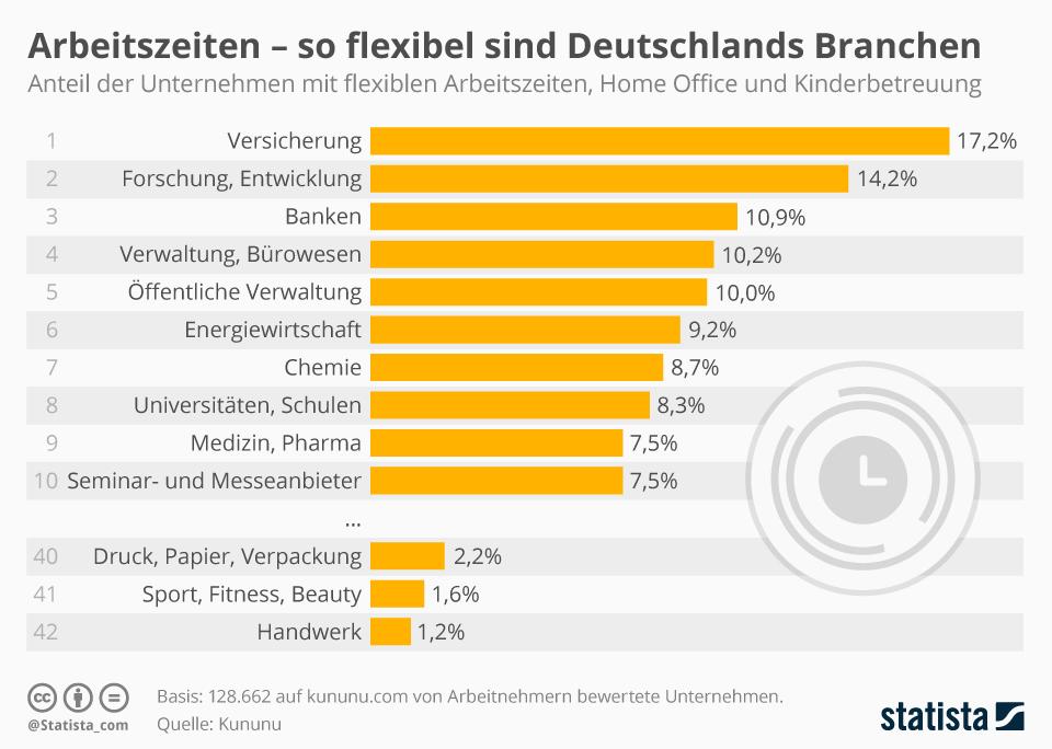 Infografik: Arbeitszeiten - so flexibel sind Deutschlands Branchen | Statista
