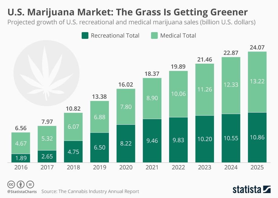 Infographic: U.S. Marijuana Market: The Grass Is Getting Greener  | Statista