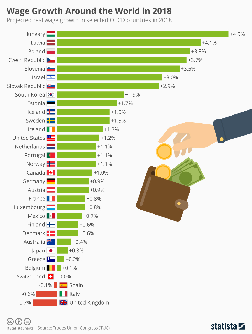 Infographic: Wage Growth Around the World in 2018 | Statista