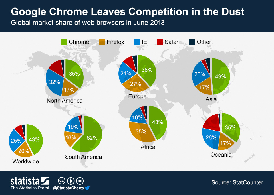Infographic: Google Chrome Leaves Competition in the Dust | Statista