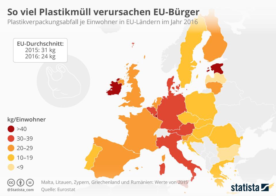 Infografik: So viel Plastikmüll verursachen die EU-Bürger | Statista