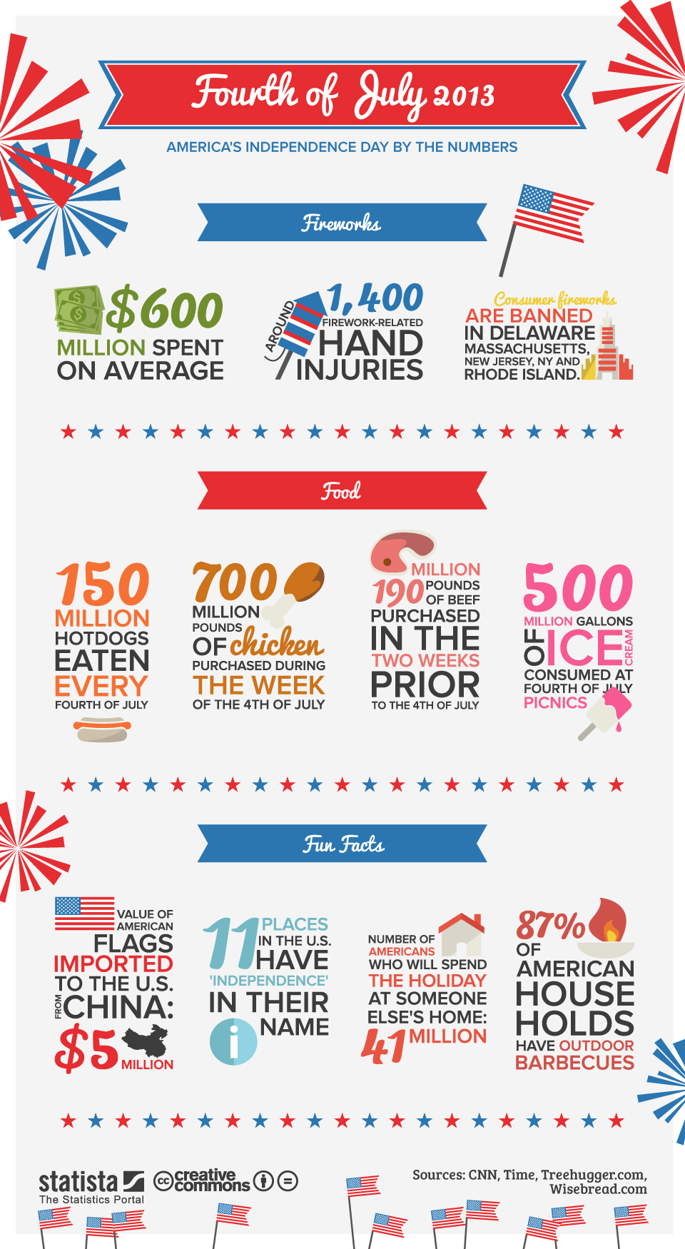 Infographic: Fourth of July 2013 | Statista