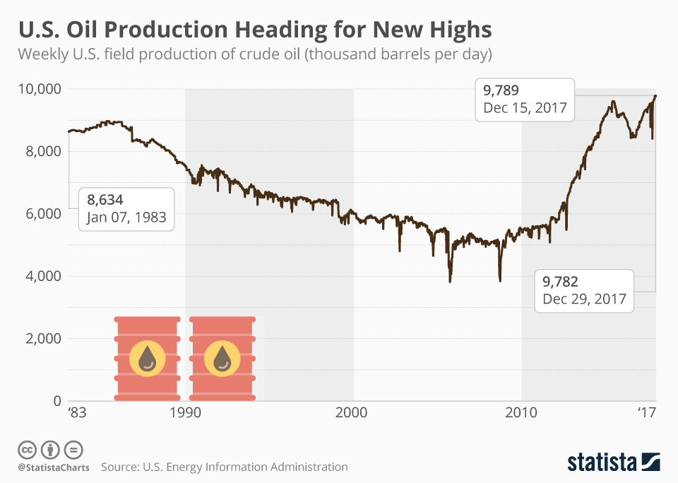Infographic: U.S. Oil Production Heading for New Highs | Statista