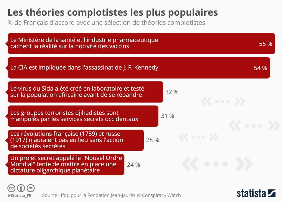 Infographie: Les théories complotistes les plus populaires | Statista