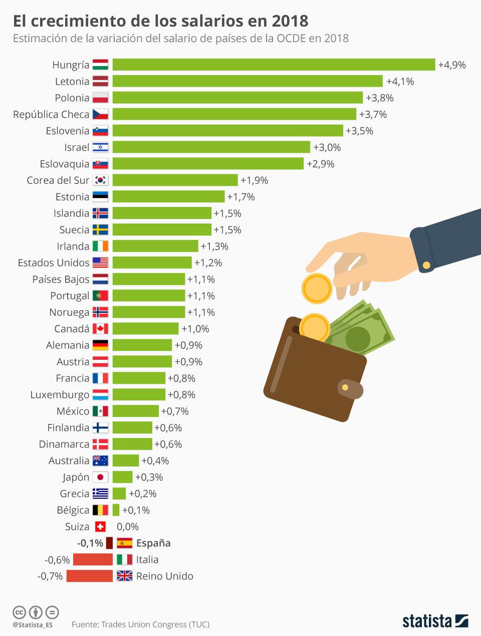 Infografía: En España disminuirá el salario en 2018, según los sindicatos británicos | Statista