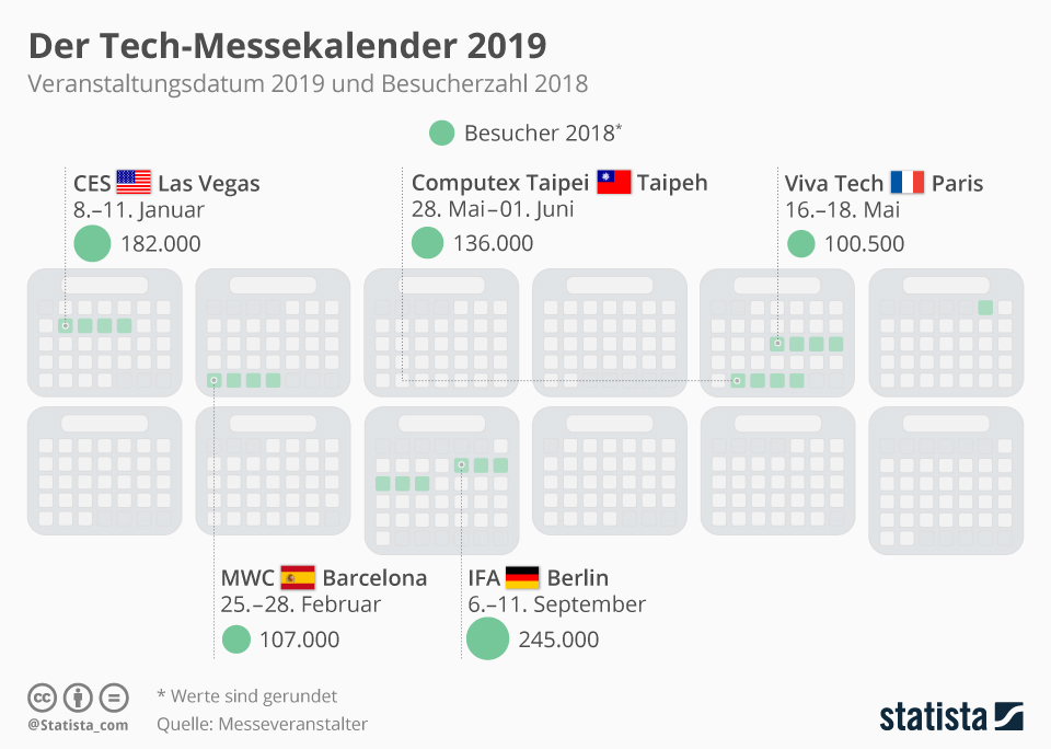 Infografik: Der Tech-Messekalender 2019 | Statista