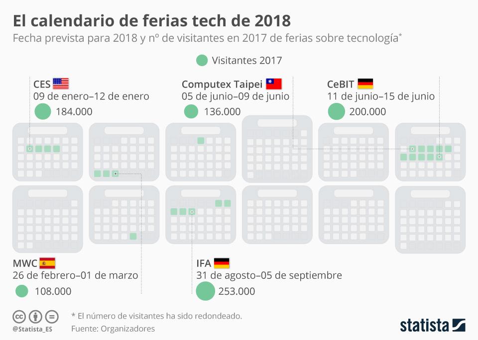 Infografía: Las ferias tecnológicas más importantes de 2018 | Statista