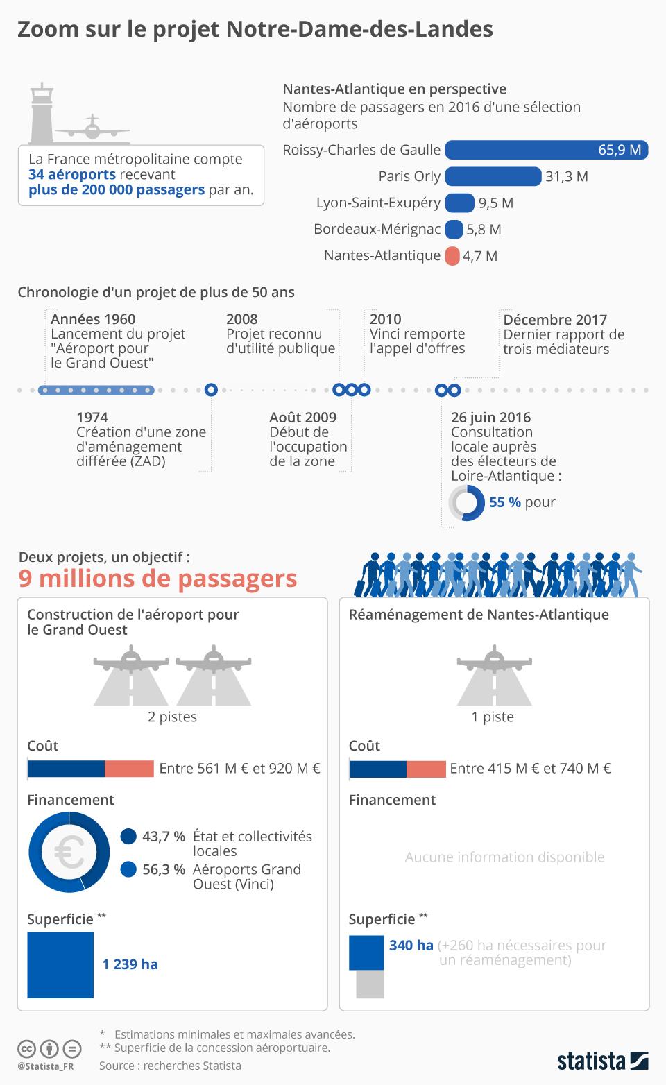 Infographie: Zoom sur le projet Notre-Dame-des-Landes   Statista