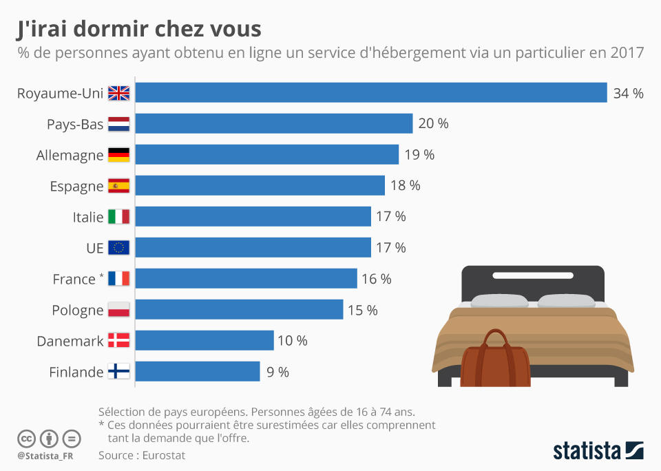 Infographie: J'irai dormir chez vous | Statista