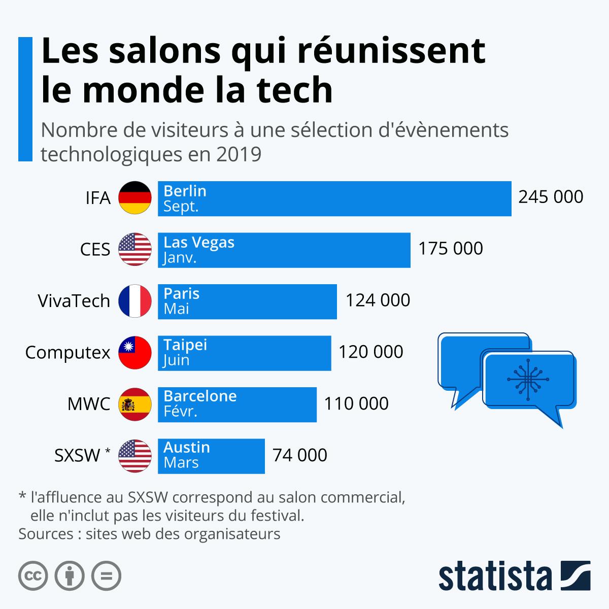 Infographie: Les salons qui réunissent le monde la tech | Statista
