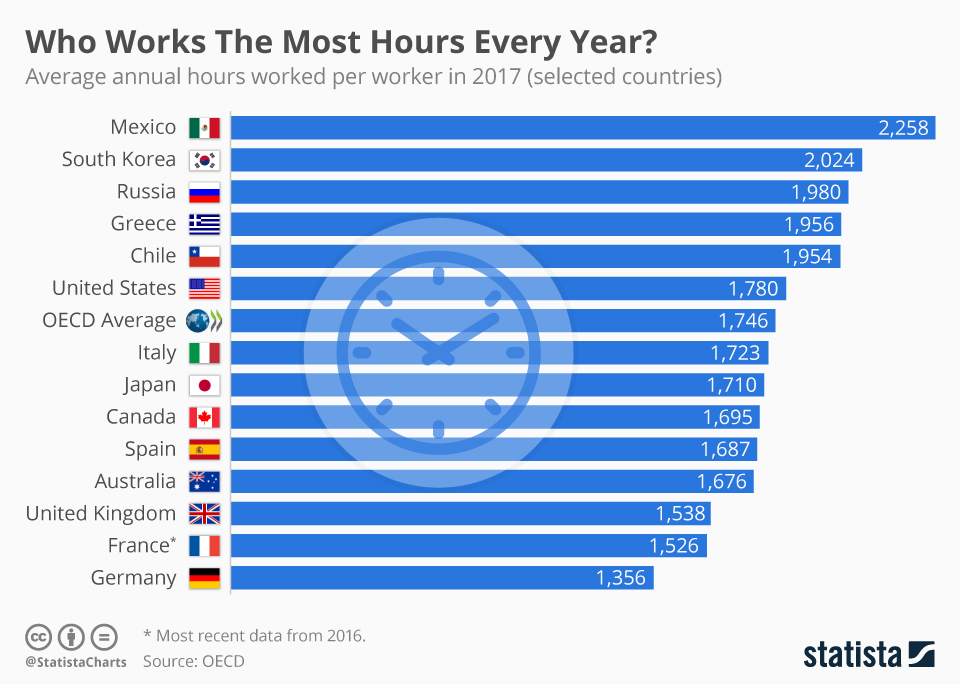 Infographic: Who Works The Most Hours Every Year?  | Statista