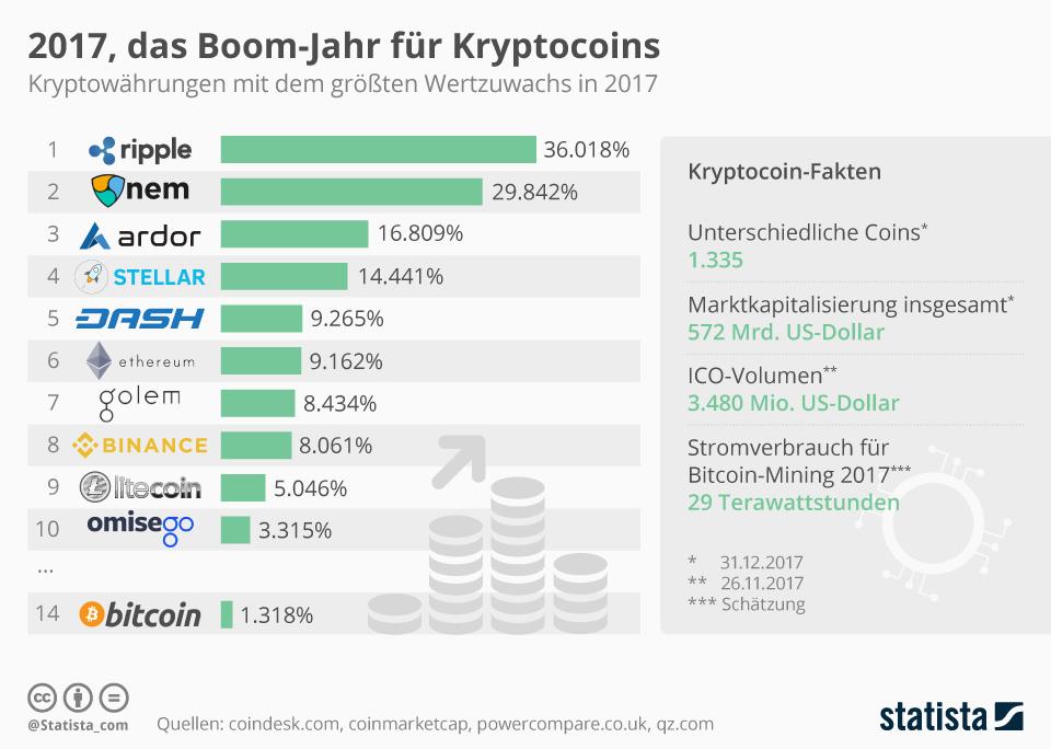 Infografik: 2017, das Boom-Jahr für Kryptocoins | Statista
