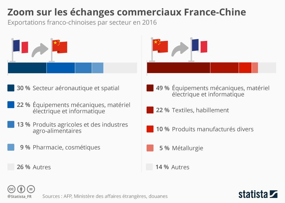 Infographie: Zoom sur les échanges commerciaux France-Chine  | Statista
