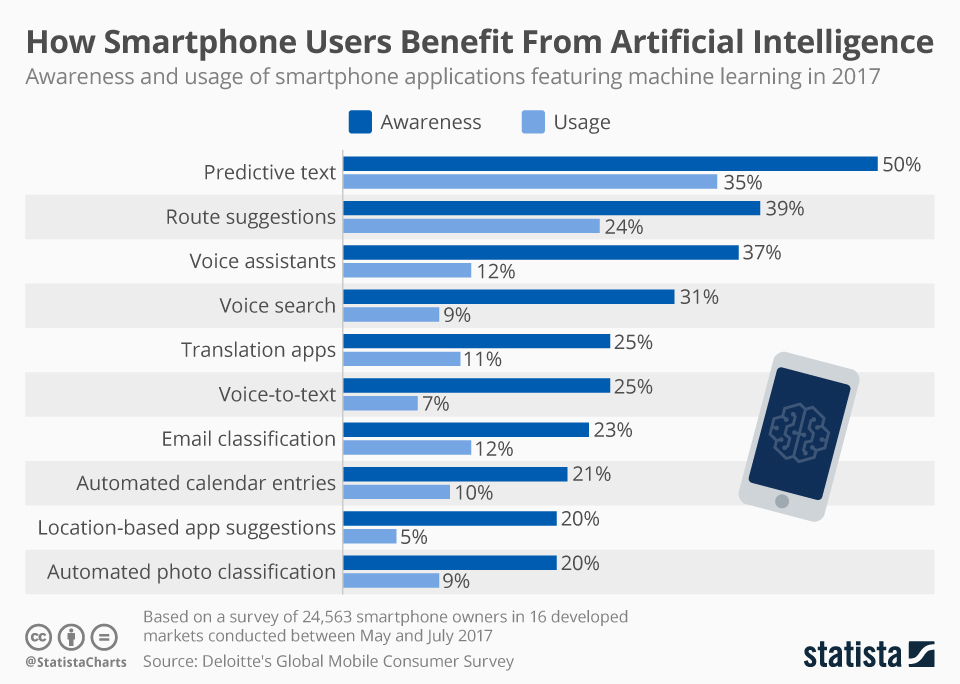 Infographic: How Smartphone Users Benefit From Artificial Intelligence | Statista