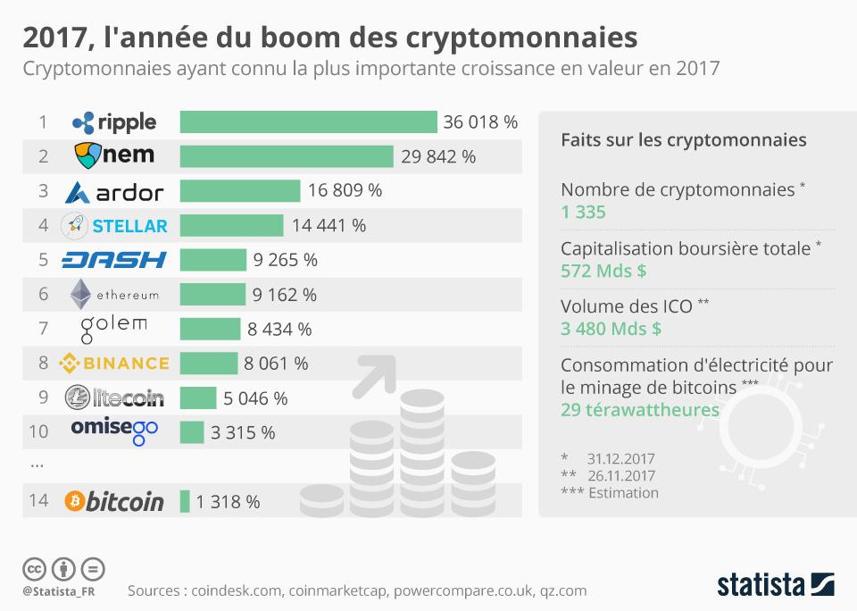 Infographie: 2017, l'année du boom des cryptomonnaies | Statista