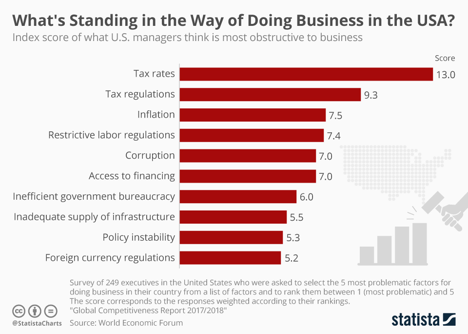 Infographic: What's Standing in the Way of Doing Business in the USA? | Statista