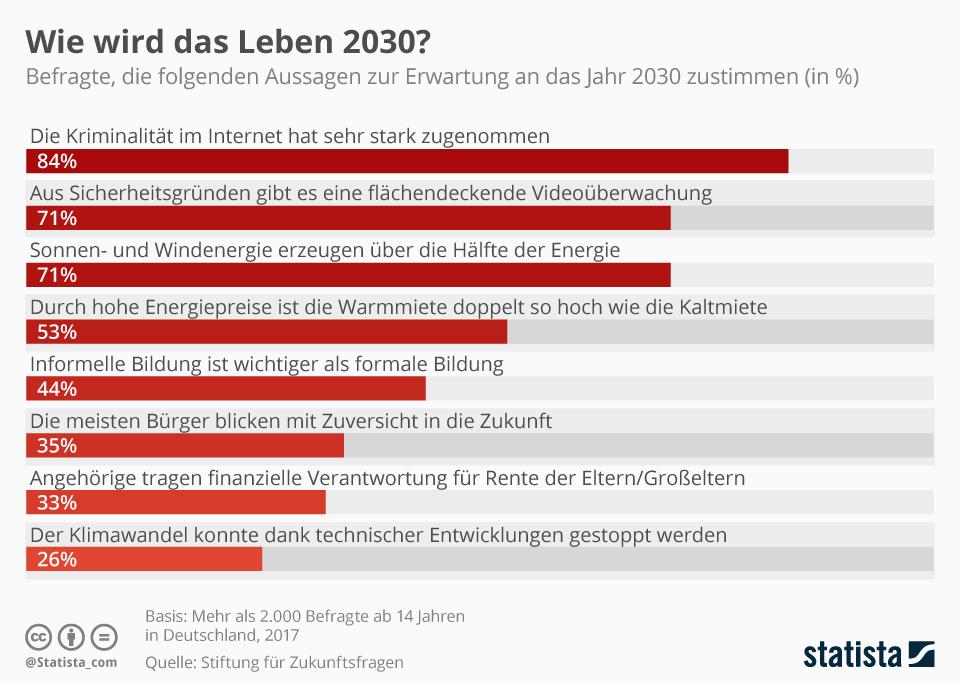 Infografik: Wie wird das Leben 2030? | Statista