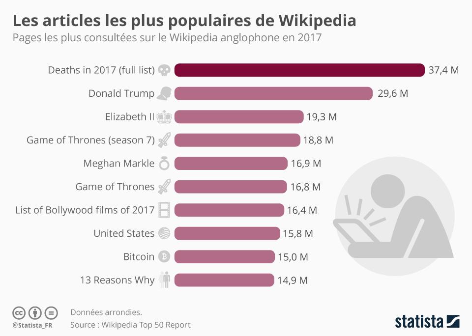 Infographie: Les articles les plus populaires de Wikipedia | Statista