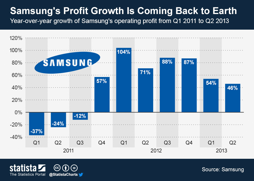 Infographic: Samsung's Profit Growth Is Coming Back to Earth | Statista