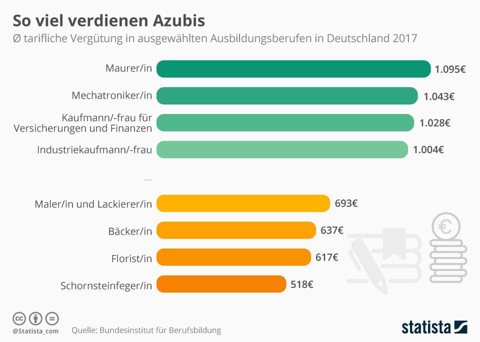 Infografik: So viel verdienen Azubis | Statista