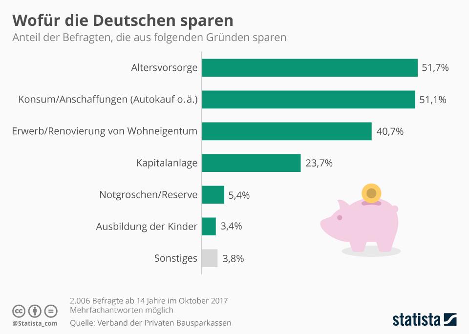 Infografik: Wofür die Deutschen sparen | Statista