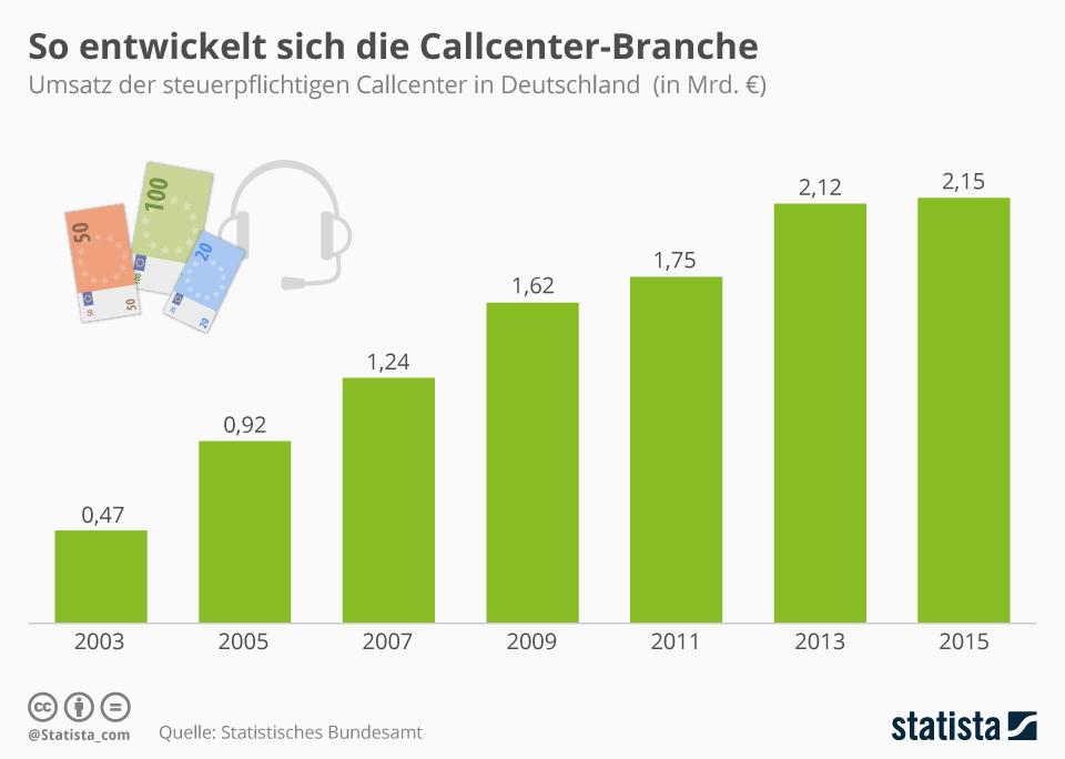 Infografik: So entwickelt sich die deutsche Callcenter-Branche   Statista