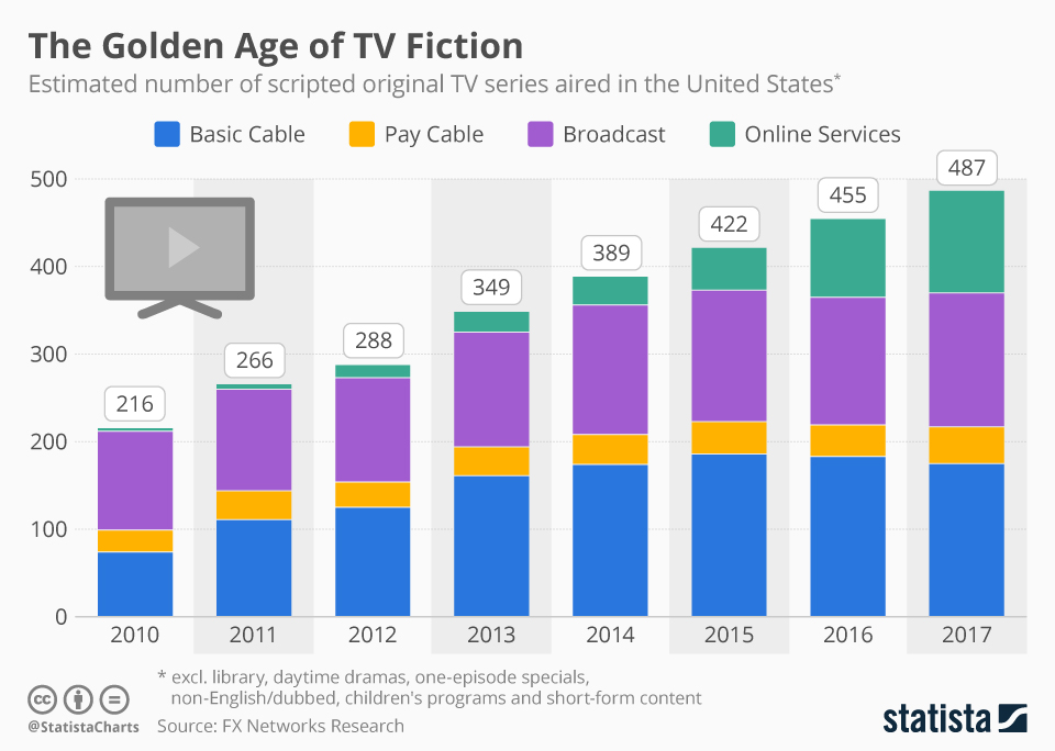 Infographic: The Golden Age of TV Fiction | Statista