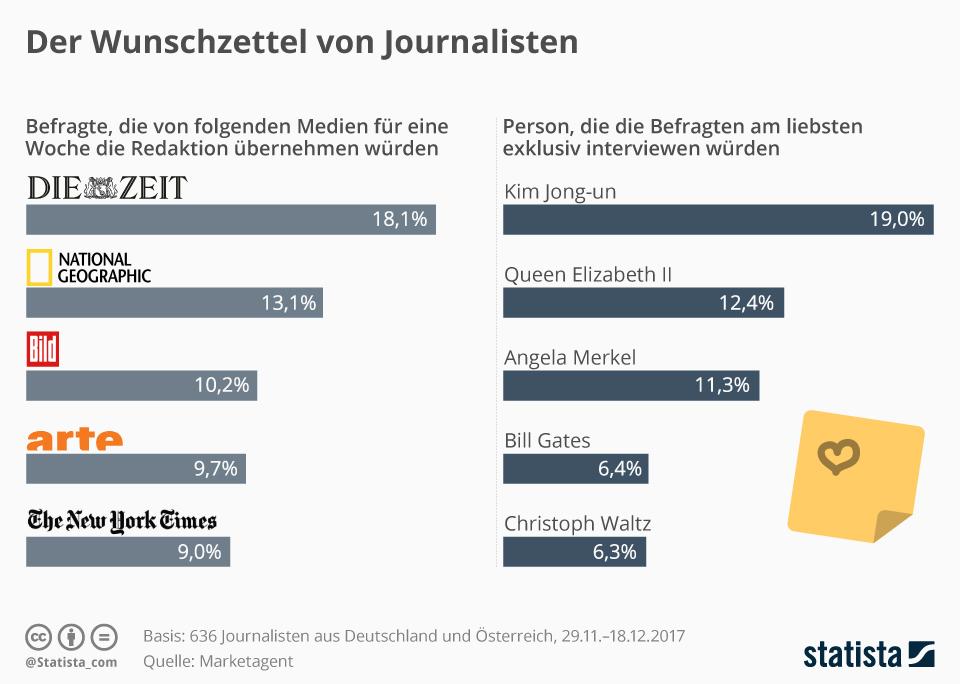 Infografik: Der Wunschzettel von Journalisten   Statista