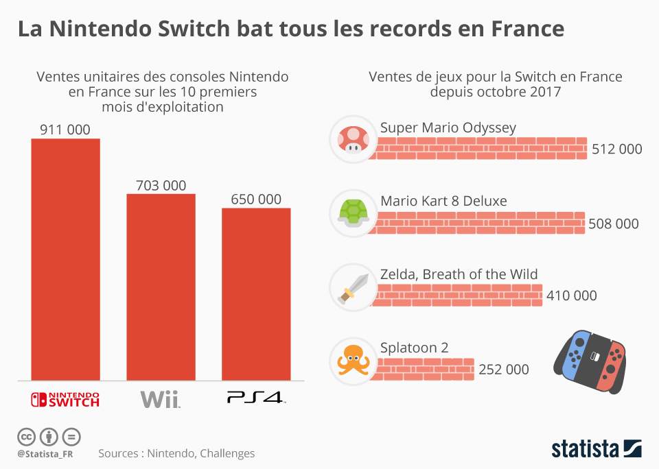 Infographie: La Nintendo Switch bat tous les records en France | Statista