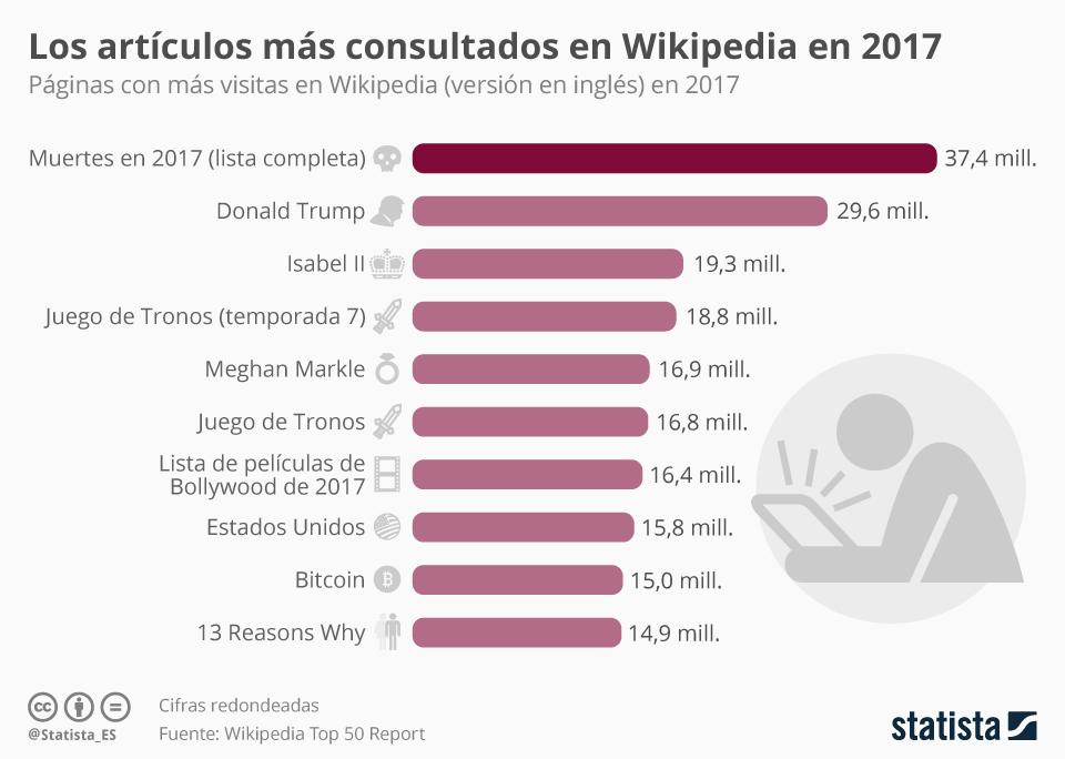 Infografía: Los artículos más consultados de Wikipedia  | Statista