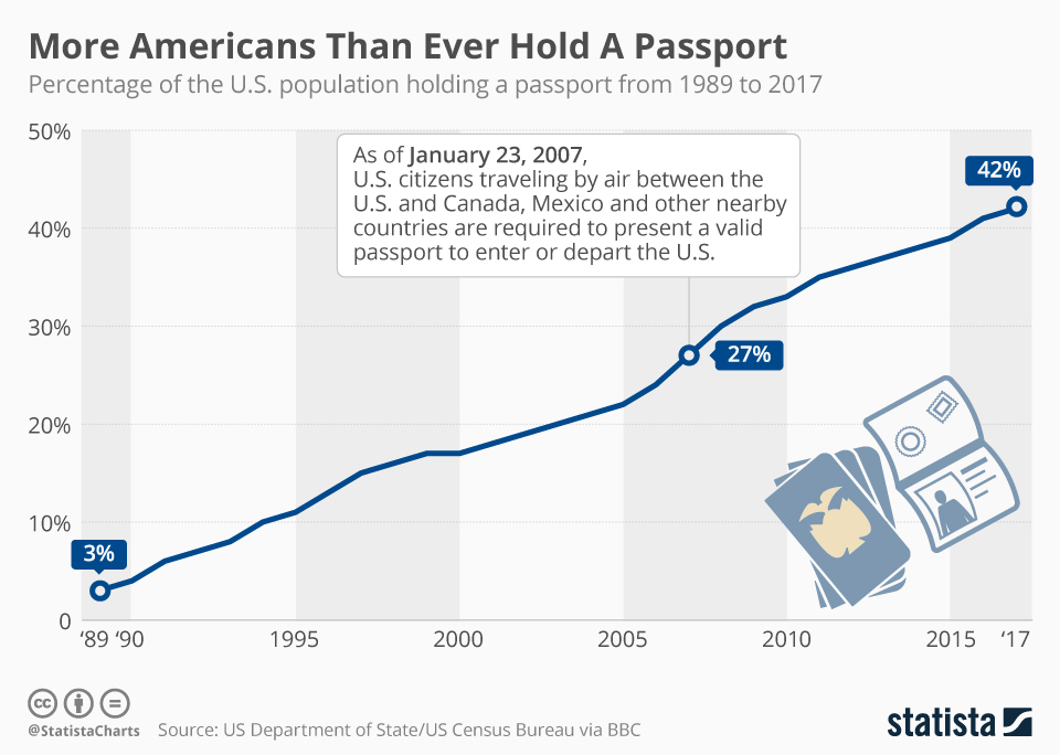 Infographic: More Americans Than Ever Hold A Passport    Statista