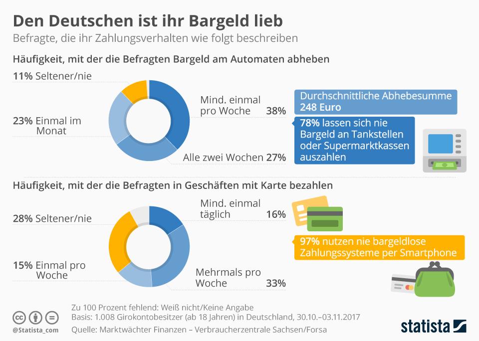Infografik: Den Deutschen ist ihr Bargeld lieb | Statista