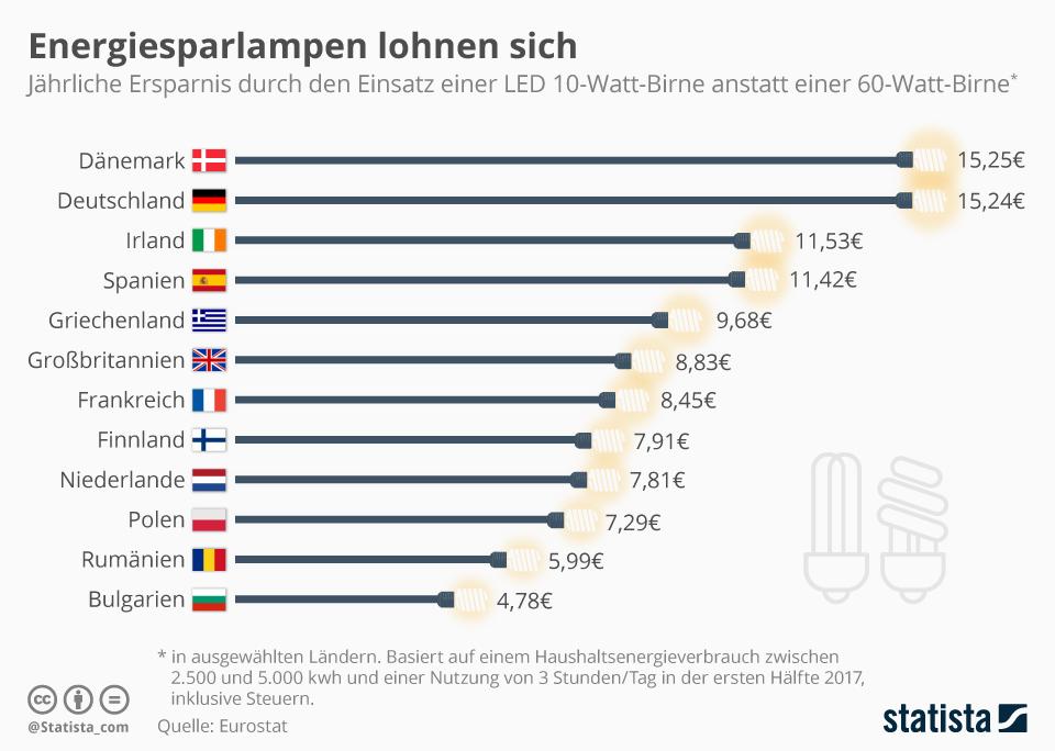 Infografik: Energiesparlampen lohnen sich   Statista