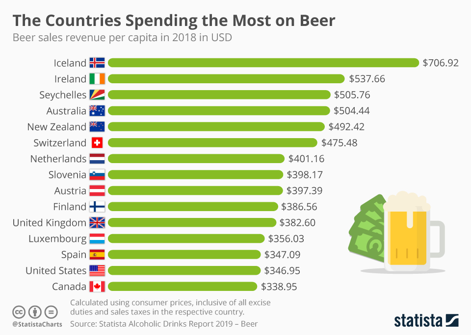 Infographic: The Countries Spending the Most on Beer | Statista