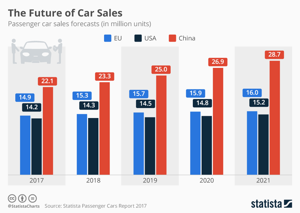 Infographic: The Future of Car Sales | Statista