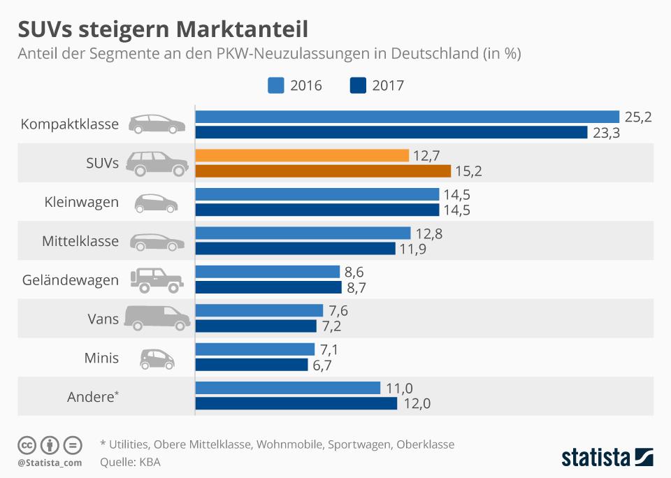 Infografik: SUVs steigern Marktanteil | Statista