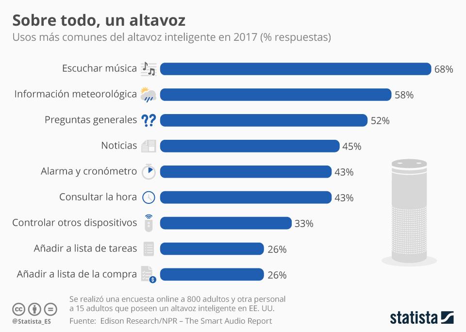 Infografía: Casi el 70% de los estadounidenses usa los altavoces inteligentes para escuchar música | Statista